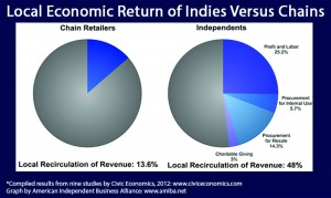 local-vs-natl-econ-return-hi-res