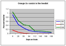 Omega -3's diminish in beef while being fed grains.