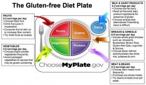 Gluten Free Diet Plan