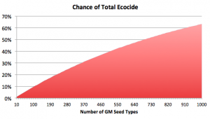 EcoCide Graph